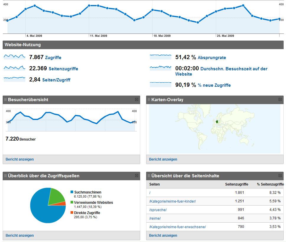 Mit Google Analytics kann ich sehen, wie viele Menschen Reimix besucht haben.