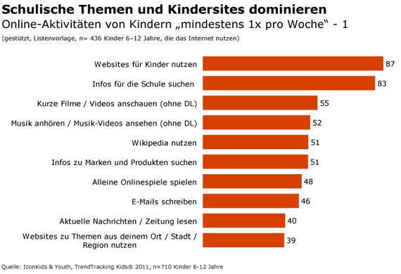 Am beliebtesten sind Kinder-Websites