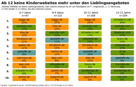 Wie surfen Kinder? Studie über die Internetnutzung von Kindern in Deutschland